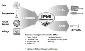 ipmi_flow_chart